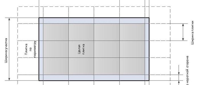 Схема показателей для подсчета плитки в ванной