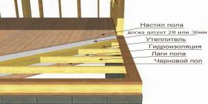 Схема укладки деревянных полов в деревянном доме