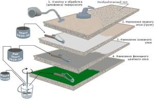 Схема обеспыливания и пропитки бетонного основания