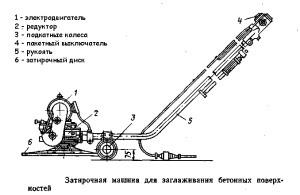 Схема устройства затирочной машины для шлифовки бетонного пола