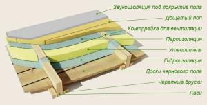 Схема утепления деревянного пола пенополистиролом