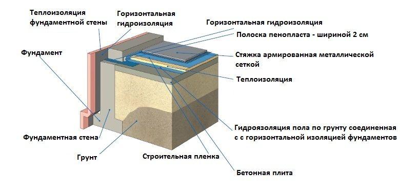 Устройство бетонного пола в гараже по грунту своими руками