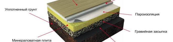 Схема устройства пирога пола по грунту
