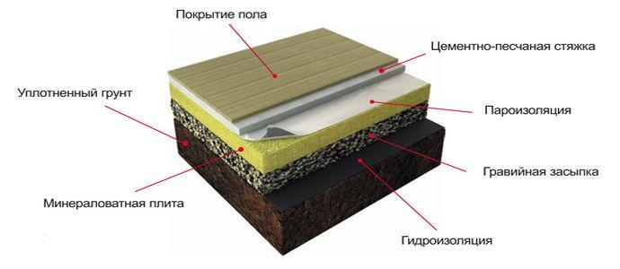 Схема устройства пирога пола