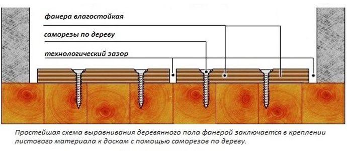 Схема выравнивания деревянного основания фанерой
