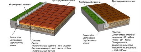 Схема укладки тротуарной плитки своими руками