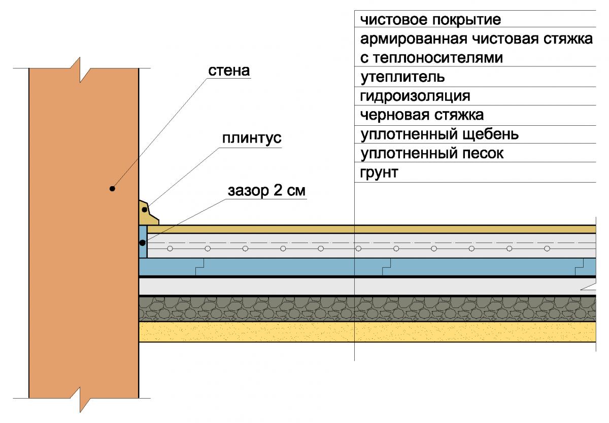 Шумоизоляция потолка мягкая