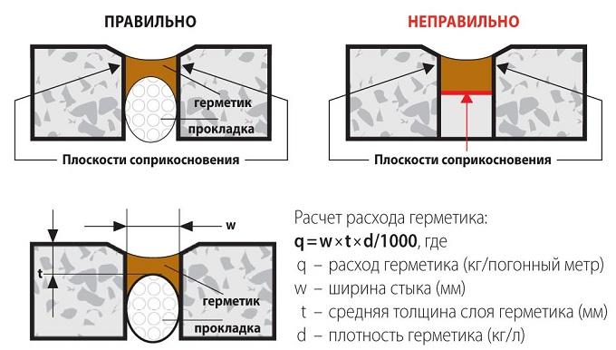 схема и расчет расхода герметика