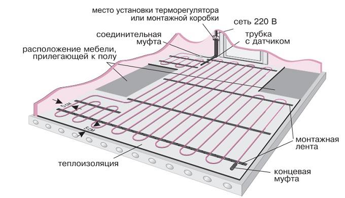 Электрычныя цёплыя падлогі пад ламінат