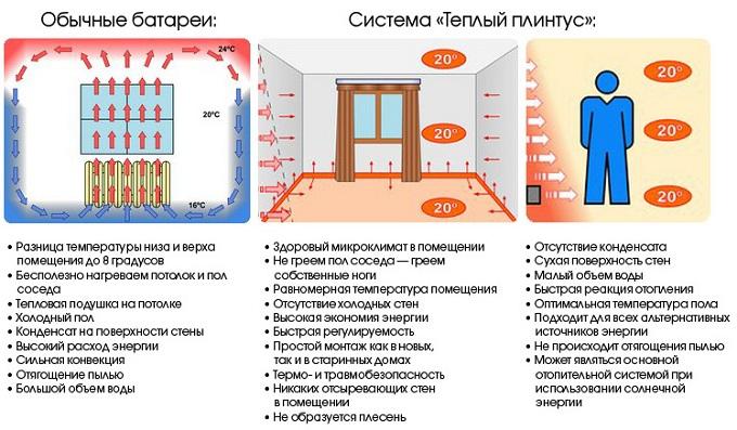 сравнение с радиаторами